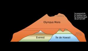 gunung-tertinggi-olympus-mons